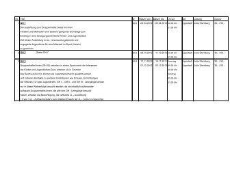 Qualifizierungen KSB Soest 2012 - TuS Echthausen