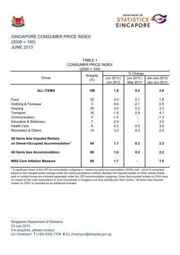 Monthly Consumer Price Index, Jun 2013 - Statistics Singapore