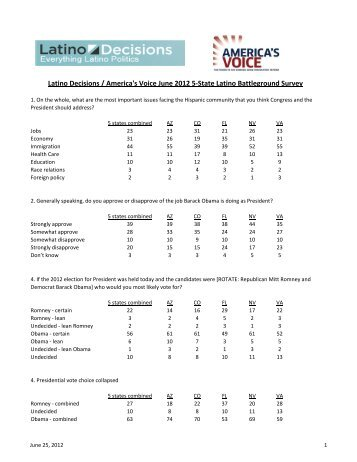 June Battleground State poll - Latino Decisions