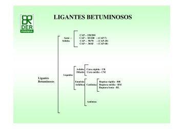LIGANTES BETUMINOSOS - DER