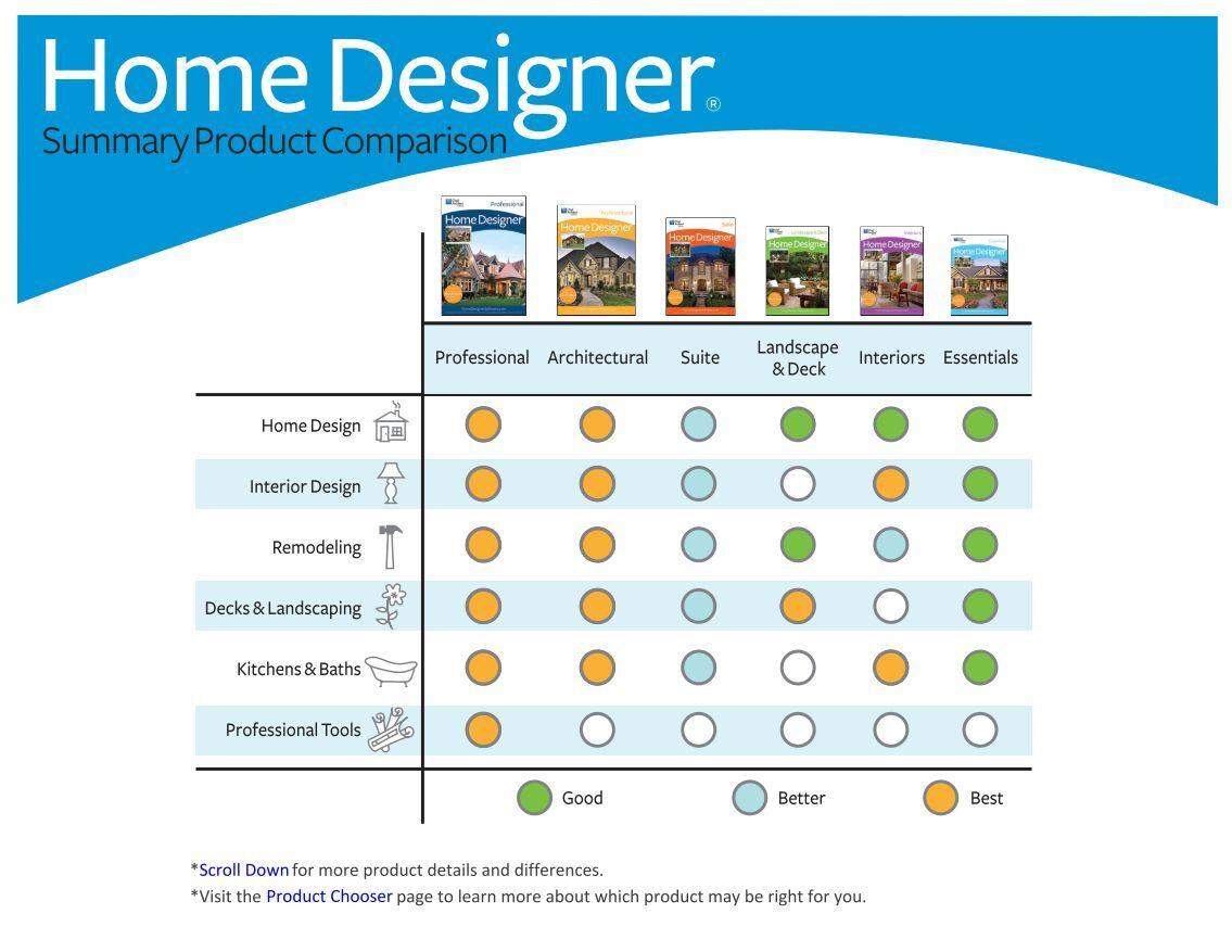 Professional Home Design Software Reviews Home And