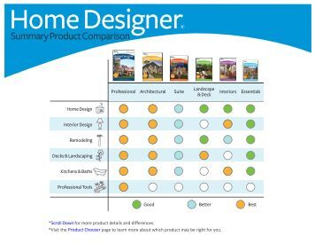 Summary Product Comparison Page Home Design Software