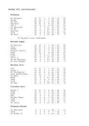 Kauden 2011 sarjataulukot Kolmonen AC Kajaani 18 17 1 0 98 - 11 ...