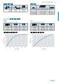다이어프램 밸브 LD 시리즈 (MS-01-172;rev_5;ko-KR) - Swagelok - Page 4