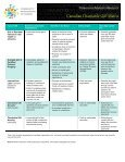 Canadian Charitable Gift Matrix - Community Foundations of Canada - Page 3