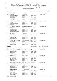 Rangliste Mannschaft Final SM 2013 - TV Liestal