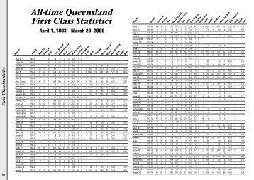 All-time Queensland First Class Statistics - Queensland Cricket
