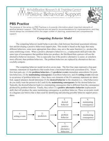 PBS Practice Competing Behavior Model - APBS