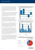 Industrial Space Across the World 2011 - Bayleys - Page 6