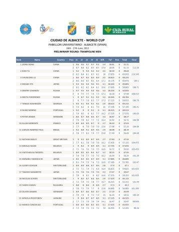CIUDAD DE ALBACETE - WORLD CUP