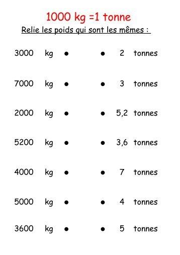 1 tonne = 1000 kg