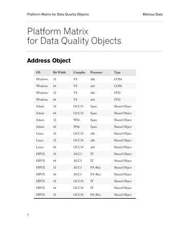 Supported Platforms - Melissa Data