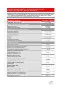 Sadzobník kartových poplatkov – firemné platobné karty ... - Citibank - Page 3