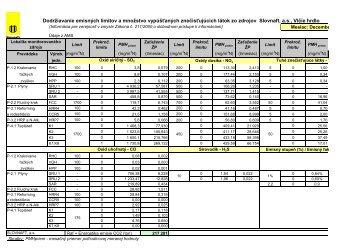Informácia pre verejnosť - kvalita ovzdušia, emisie - Slovnaft