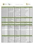 SEV - Directorio Institucional 2011 - Portal SEV - Page 3