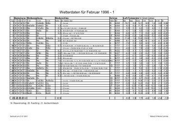 Wetterdaten für Februar 1996 - 1
