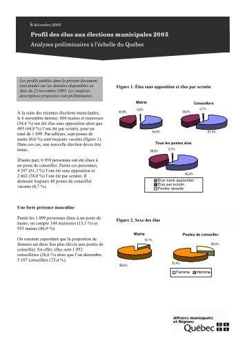 Profil des élus aux élections de 2005 - Affaires municipales, régions ...