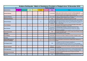 Matrix of assistance provided or pledged 17-Feb-2011