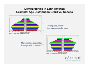 Demographics in Latin America Example: Age Distribution Brazil vs ...