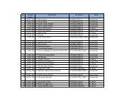 No Tanggal berkas Perusahaan No. Berkas Status 1 18-Nov-2011 ...