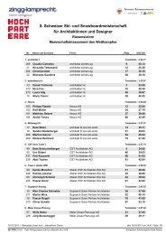 Rangliste Mannschaft (PDF) - Hochparterre