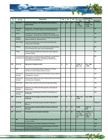 Memoria Labores 2001 - 2002 - parte2.pdf - Ministerio de Medio ...