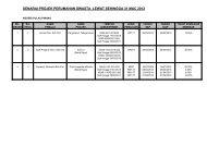senarai projek perumahan swasta lewat sehingga 31 mac 2012