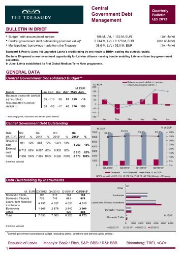 Central Government Debt Management Quarterly Bulletin Q2/2013