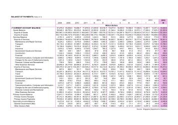 BALANCE OF PAYMENTS [TABLE A7.1] 2012 2008 2009 2010 ...