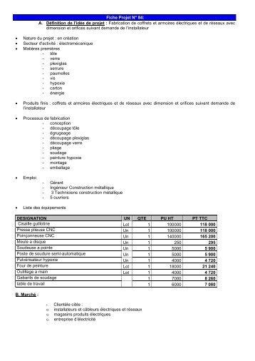 Liste des idées et de fiches projets IME - Tunisie industrie