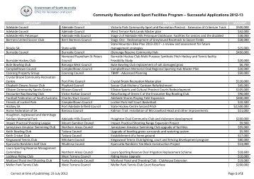 Community Recreation and Sport Facilities Program – Successful ...