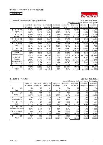 連結ベース 1.地域別売上高 Net sales by geographic area 2 ... - Makita