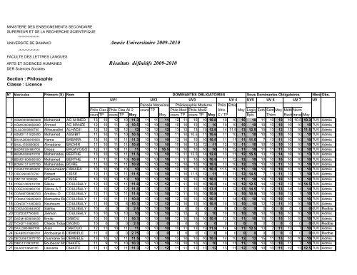 Année Universitaire 2009-2010 Résultats définitifs 2009-2010