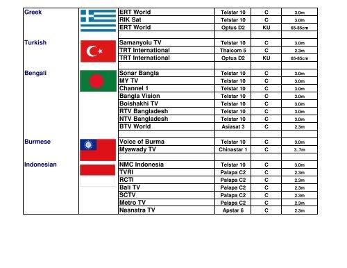 Greek ERT World Telstar 1