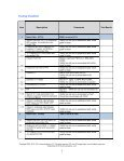 SIP Testing Checklist - XO Communications - Page 2