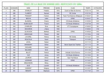 TRAIL DE LA BAIE DE SOMME 2013. RESULTATS DU ... - YaNoo.net
