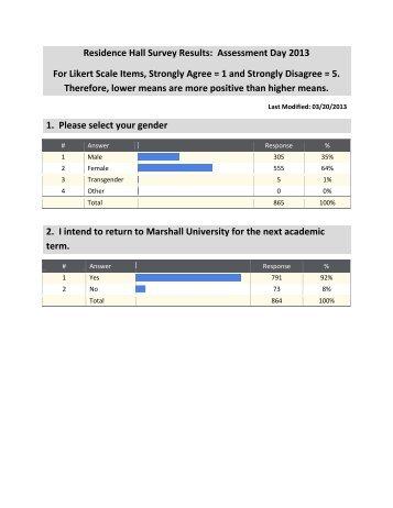 Results - Marshall University
