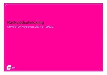 Räckviddsutveckling ORVESTO Konsument 2001:3 – 2009:2