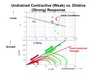 Undrained Contractive (Weak) vs. Dilative (Strong) Response ( g) p