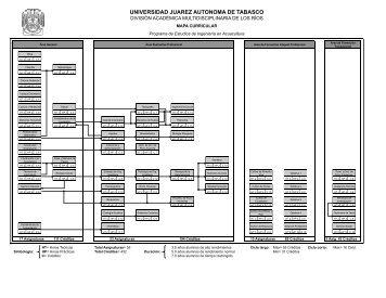 Mapa Curricular - Universidad Juárez Autónoma de Tabasco