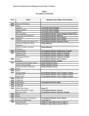 Death Penalty Log 2010 - KontraS