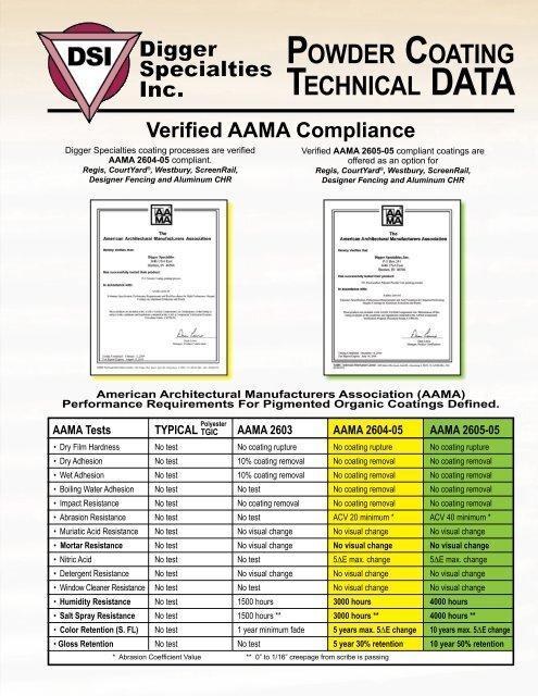 POWDER COATING TECHNICAL DATA - FFC Fencing