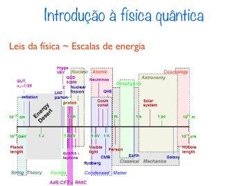 Introdução à física quântica - CEUNES