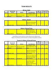 The teams (pdf file)