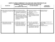 2001-2002 Strategic Plan - North Florida Community College
