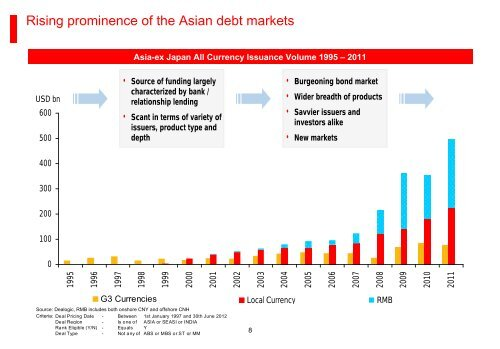 Asia's Role in the Global Securities Market