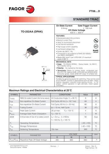 STANDARD TRIAC - Fagor Electrónica