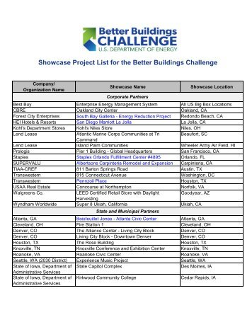 Showcase Project List for the Better Buildings Challenge