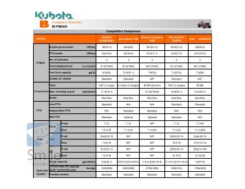 Kubota Compact Tractors Series B B7800 Comparison