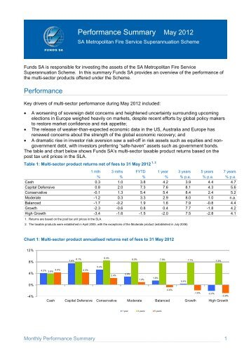 Investment performance - May 2012 - SuperFacts.com